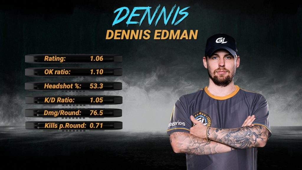 Apeks signs Dennis