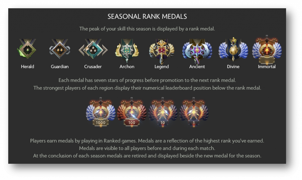 Ranked medals 2 dota How to